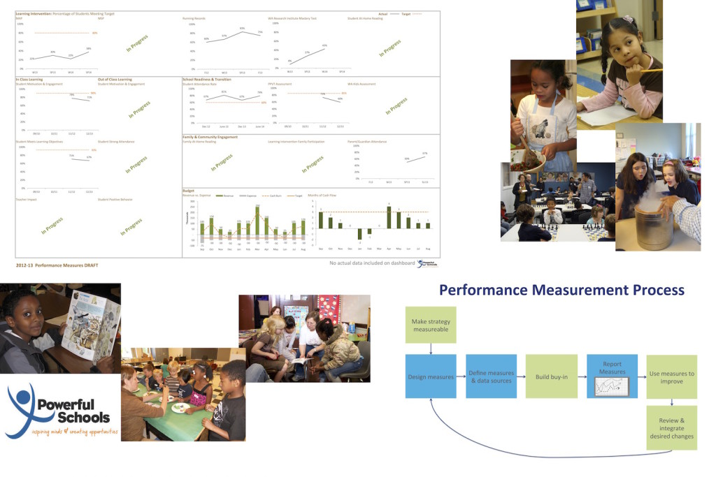 powerful-schools-performance-measurement-process-cover